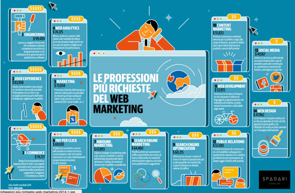lavorare-web-marketing