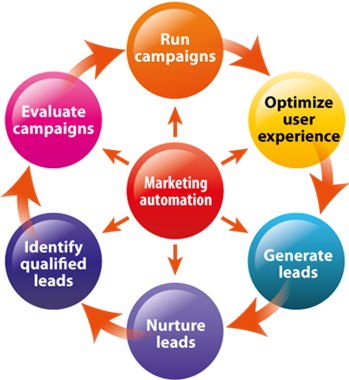 marketing-automation-funnel