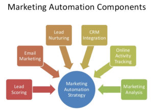marketing-automation-strategy