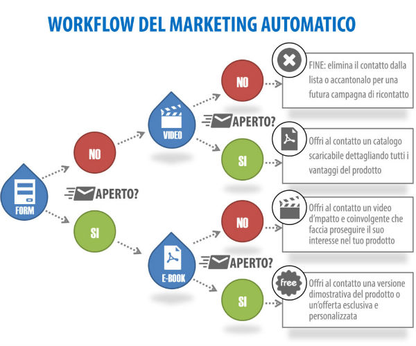 come-funziona-il-marketing-automatico