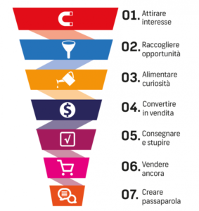 perche-fare-marketing-automatico-funnel