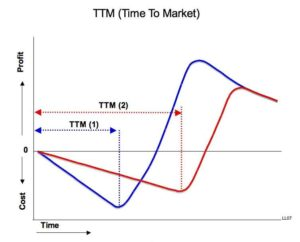 Start up di successo: time to market