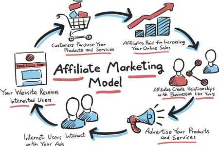 fare soldi online: affiliate marketing