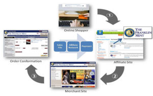 affiliate marketing come funziona