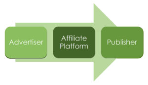 cos-e-affiliate-marketing