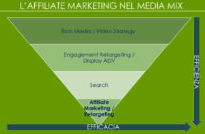 corso di Affiliate Marketing