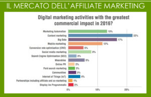 come fare affiliate marketing