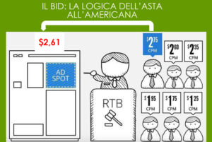 rtb real time bidding bid logica asta all'americana