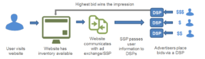 rtb real time bidding il bid più alto vince
