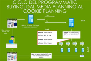 rtb real time bidding ciclo programmatic buying