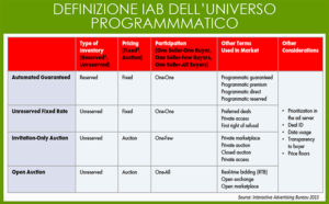programmatic advertising definizione iab