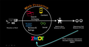 inbound marketing cos'è analogie modello zmot zero moment of truth