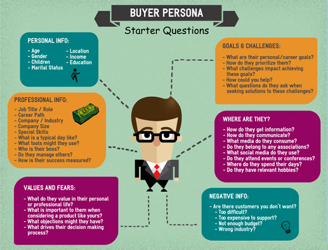 inbound marketing cos'è buyer personas