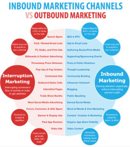 inbound marketing cos'è inbound channels vs outbound