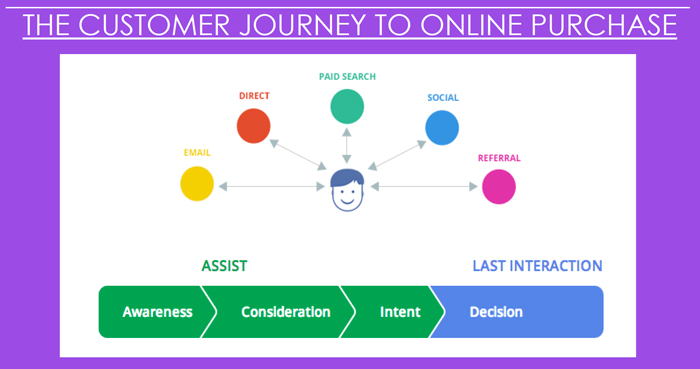 inbound marketing cos'è customer journey to online purchase
