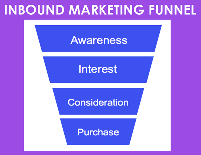 inbound marketing cos'è funnel