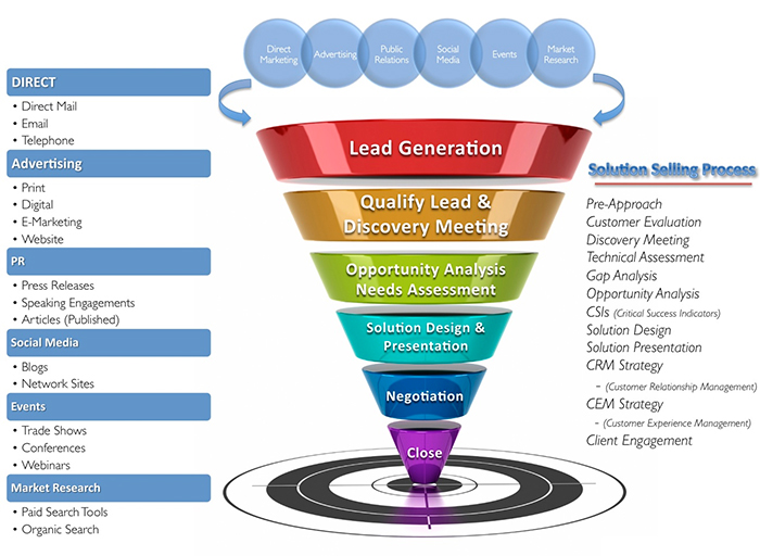cos'è inbound marketing lead generation funnel