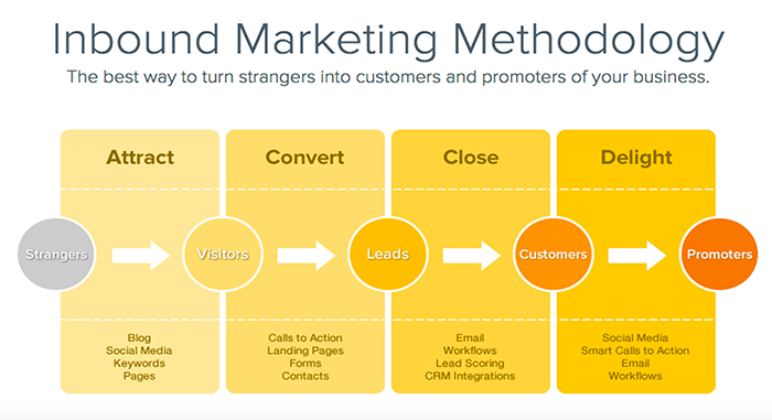 inbound marketing cos'è metodologia funnel