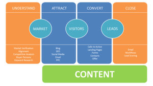 inbound marketing cos'è processo ottimale lead generation
