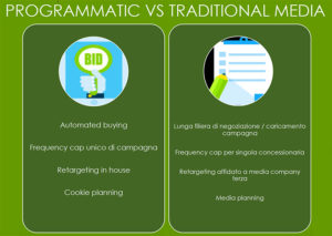 programmatic advertising vs media tradizionali