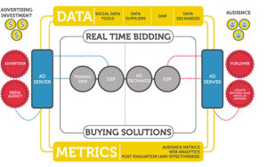 rtb programmatic buying infografica