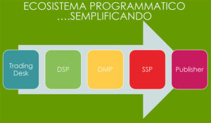 schema ecosistema programmatic advertising