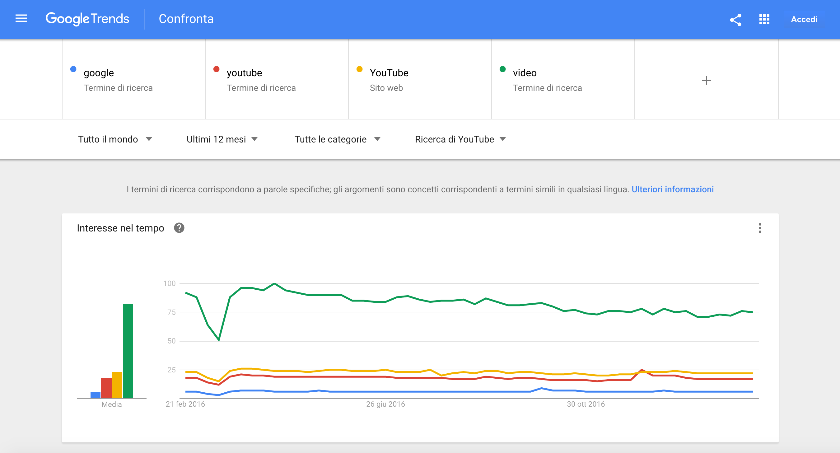 seo youtube google trends