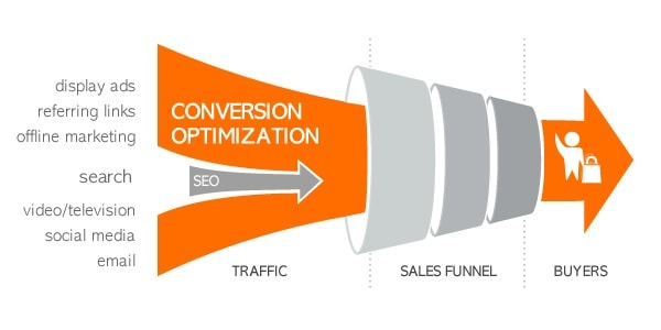 fare cro conversion rate optimization