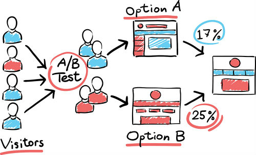 a-b-testing-marketing-funnel