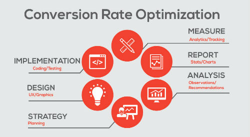conversion-rate-optimization_implimentation