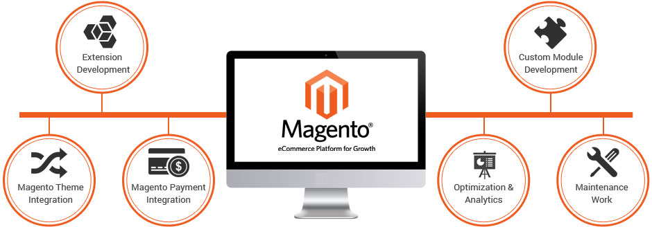 e commerce magento