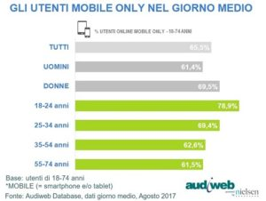 mobile marketing 2017
