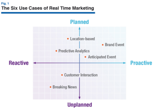 real time marketing altimeter