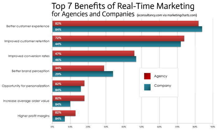 benefici real time marketing