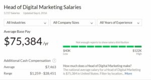 head-of-digital-salary