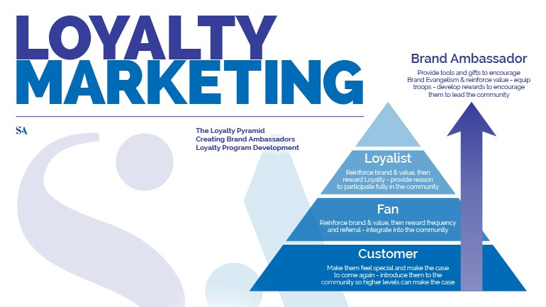 Loyalty marketing Piramide