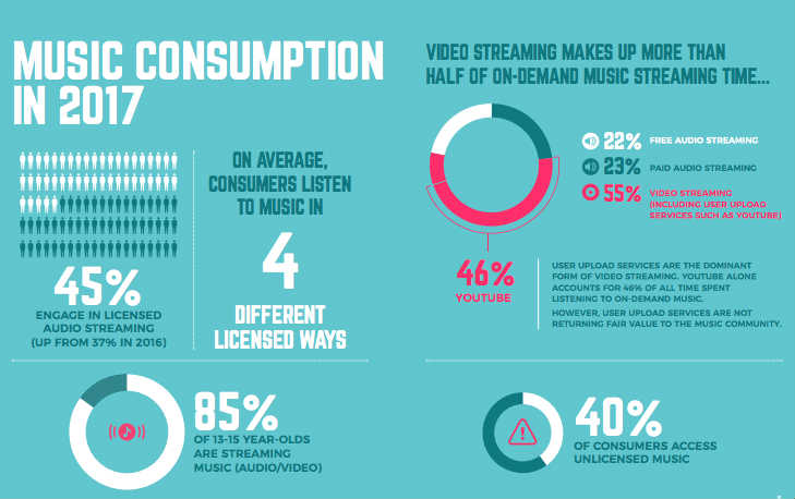 marketing discografico report music consumer