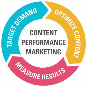 Come fare Performance Marketing