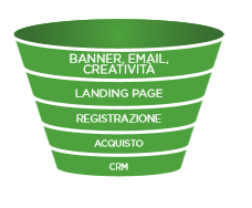 Funnel Performance Marketing