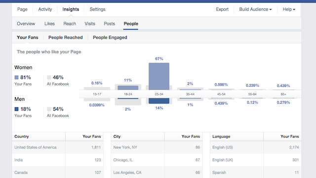 Social Media Analytics Tools Facebook Insights Audience Terms