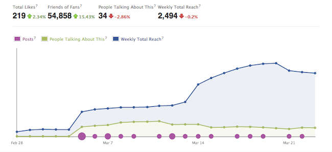 Social Media Analytics Tools Facebook Insights Overview
