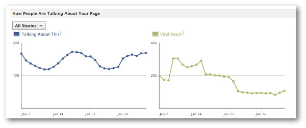 Social Media Analytics Tools Facebook Insights Talking About This