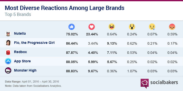 Social Media Analytics Tools Socialbakers Reactions