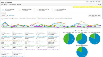 Brand Awareness: Google Analytics