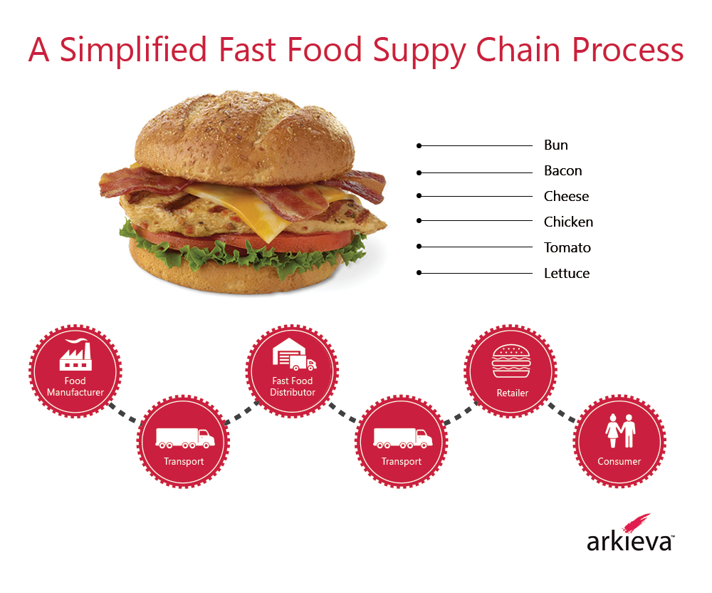 food marketing - Supply Chain Process