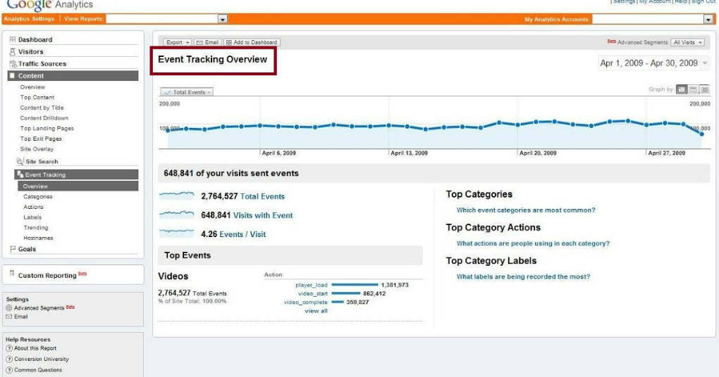 google-analytics-eventi