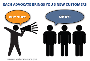 Incremento alle vendite con advocacy marketing