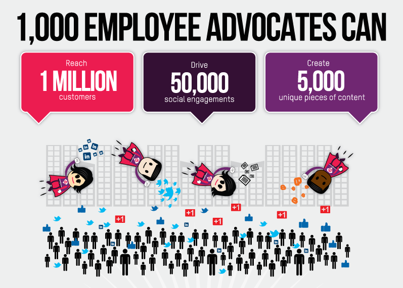 Employee Advocacy Marketing model