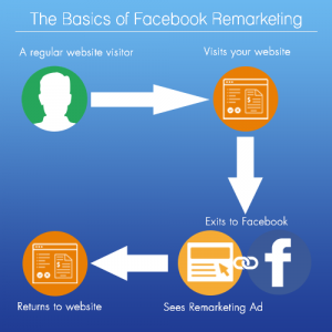 Remarketing Facebook