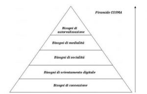 piramide di Cosma marketing conversazionale